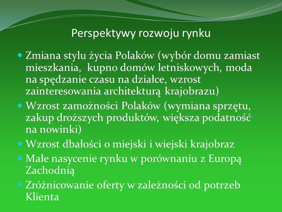 Perspektywy rozwoju rynku Zmiana stylu życia Polaków (wybór domu zamiast mieszkania, kupno domów letniskowych, moda na spędzanie czasu na działce, wzr
