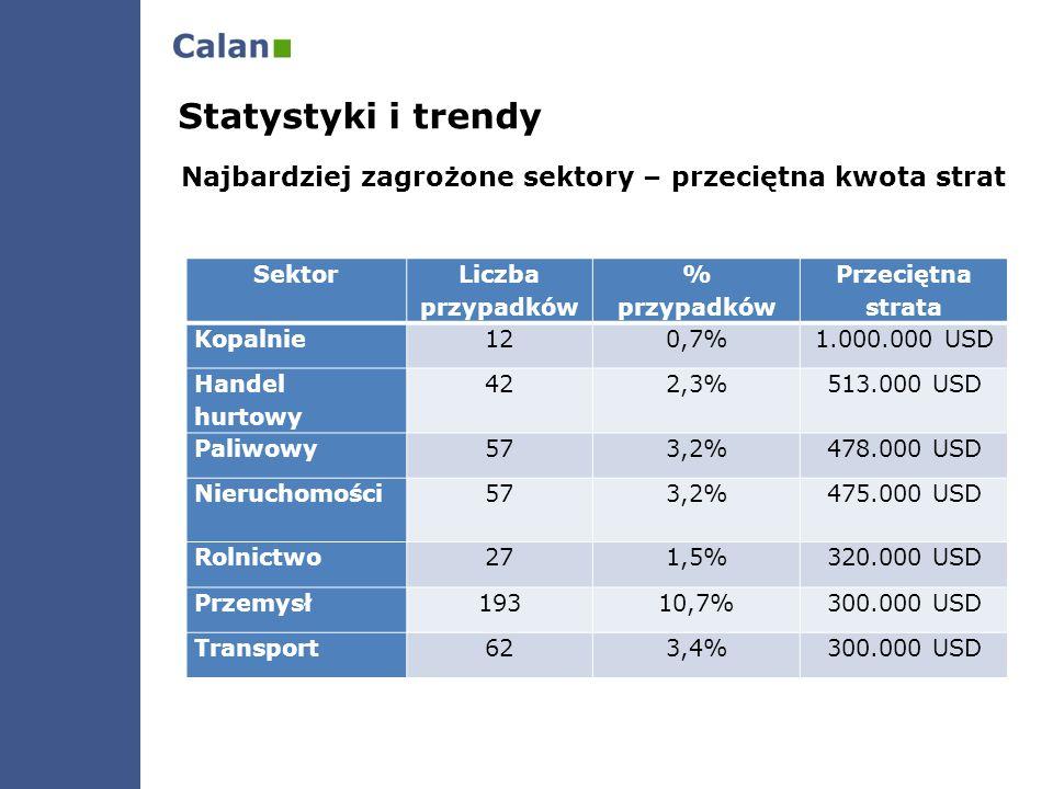 Najbardziej zagrożone sektory – przeciętna kwota strat Statystyki i trendy Sektor Liczba przypadków % przypadków Przeciętna strata Kopalnie120,7%1.000