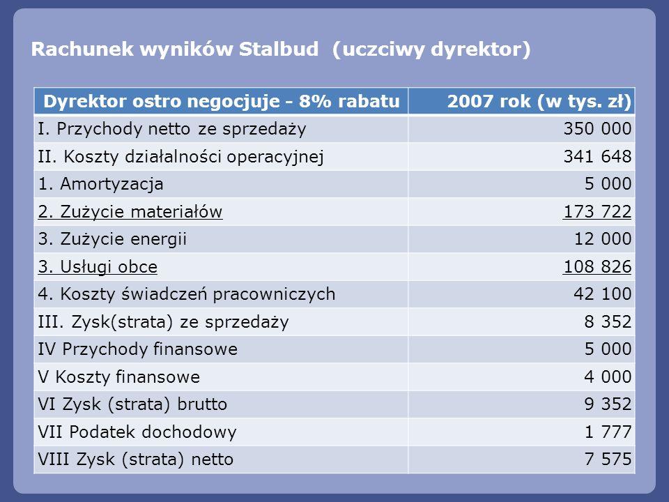 Dyrektor ostro negocjuje - 8% rabatu 2007 rok (w tys. zł) I. Przychody netto ze sprzedaży350 000 II. Koszty działalności operacyjnej341 648 1. Amortyz