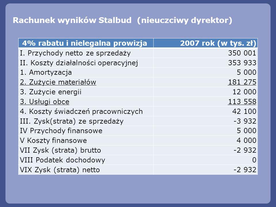 Rachunek wyników Stalbud (nieuczciwy dyrektor) 4% rabatu i nielegalna prowizja 2007 rok (w tys. zł) I. Przychody netto ze sprzedaży350 001 II. Koszty