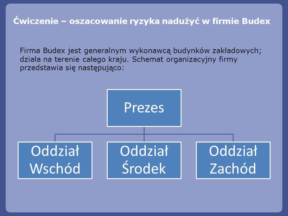 Ćwiczenie – oszacowanie ryzyka nadużyć w firmie Budex Prezes Oddział Wschód Oddział Środek Oddział Zachód Firma Budex jest generalnym wykonawcą budynk