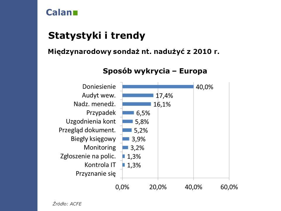 Statystyki i trendy Międzynarodowy sondaż nt. nadużyć z 2010 r. Źródło: ACFE