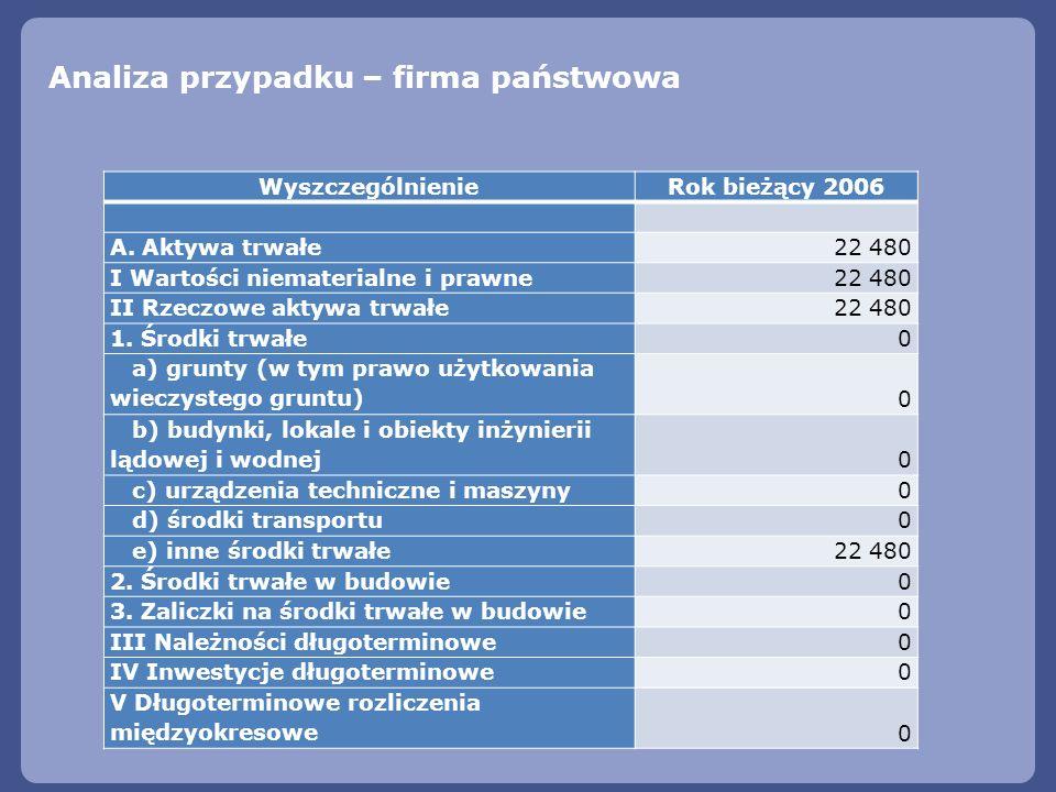 Analiza przypadku – firma państwowa WyszczególnienieRok bieżący 2006 A. Aktywa trwałe22 480 I Wartości niematerialne i prawne 22 480 II Rzeczowe aktyw