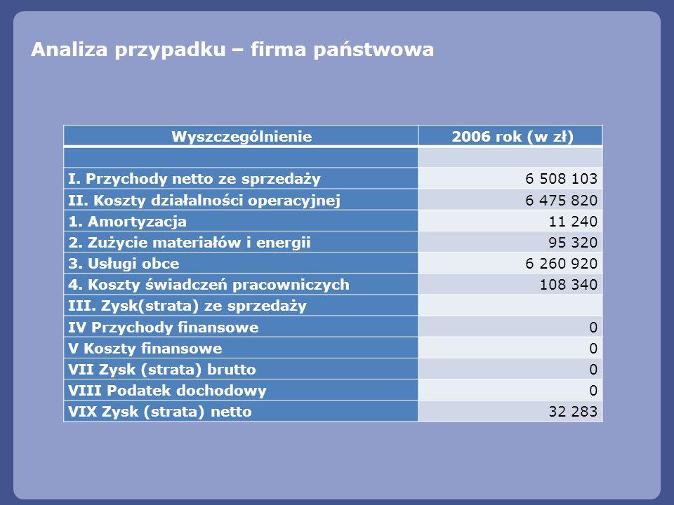 Analiza przypadku – firma państwowa Wyszczególnienie 2006 rok (w zł) I. Przychody netto ze sprzedaży6 508 103 II. Koszty działalności operacyjnej6 475