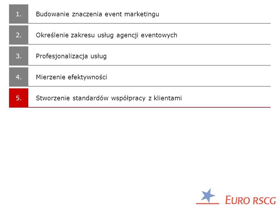1. 2. 3. 4. 5. Stworzenie standardów współpracy z klientami Profesjonalizacja usług Budowanie znaczenia event marketingu Określenie zakresu usług agen