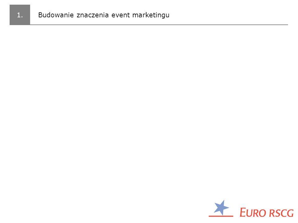 _ Trendy światowe – rosnące znaczenie event marketingu _Wysoka efektywność _Zaangażowana grupa docelowa _Brand Experience http://meetingsreview.com/news/view/10258 _ Potrzeba budowania wizerunku branży w Polsce _Event to narzędzie komunikacji a nie imprezka _Pomimo tego, że wydaje się, że eventy może organizować każdy, aby organizować efektywne eventy, które skutecznie będą budowały wizerunek marki/firmy należy mieć dużą wiedzę i doświadczenie /wartość intelektualna/ _ Rosnące znaczenie event marketingu _Z jednej strony coraz więcej eventów o strategicznym znaczeniu – eventów, które stają się centrum wokół którego skupia się komunikacja ATL, PR itp.