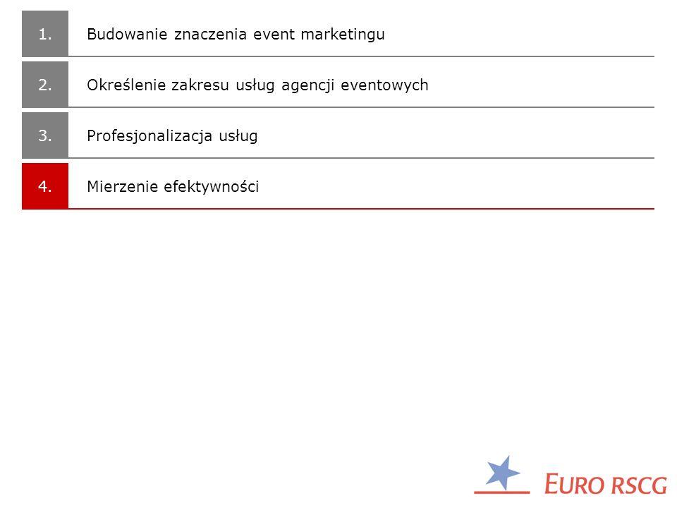 1. 2. 3. 4. Profesjonalizacja usług Budowanie znaczenia event marketingu Określenie zakresu usług agencji eventowych Mierzenie efektywności