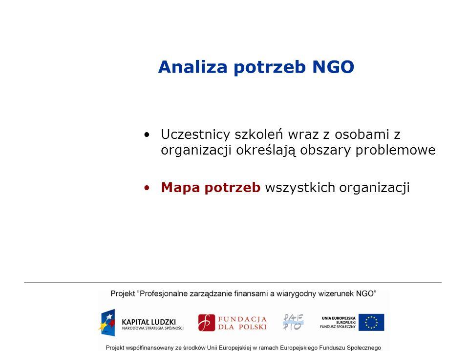 Analiza potrzeb NGO Uczestnicy szkoleń wraz z osobami z organizacji określają obszary problemowe Mapa potrzeb wszystkich organizacji