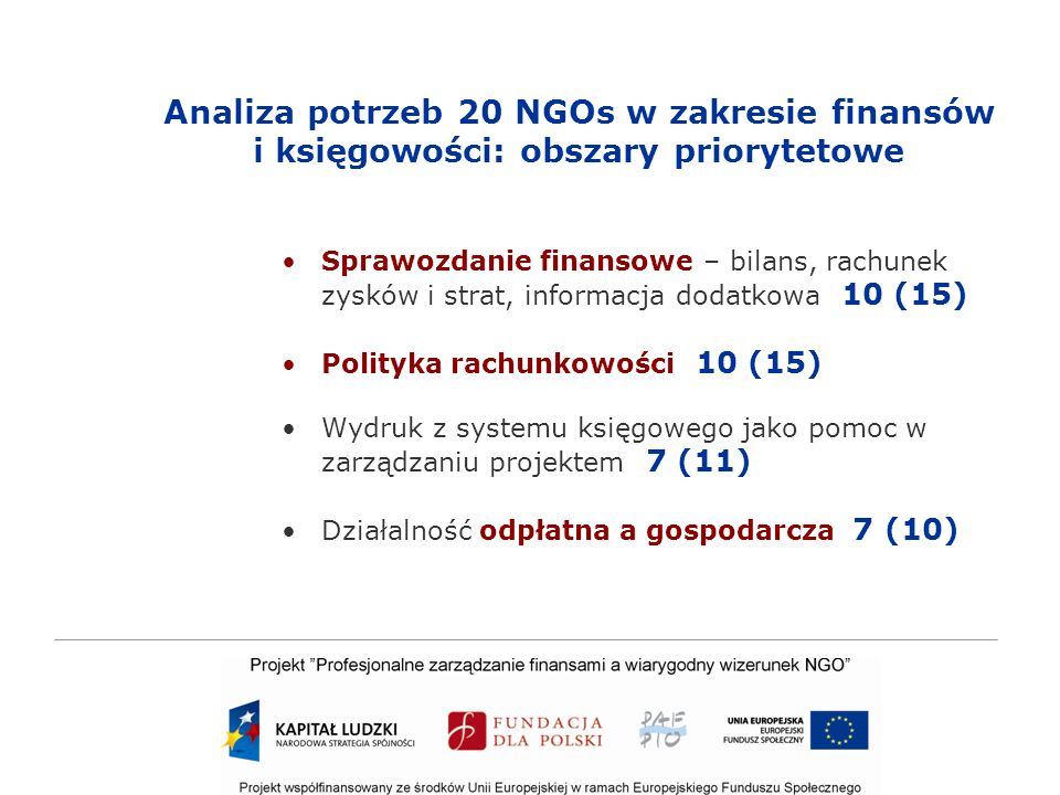 Analiza potrzeb 20 NGOs w zakresie finansów i księgowości: obszary priorytetowe Sprawozdanie finansowe – bilans, rachunek zysków i strat, informacja dodatkowa 10 (15) Polityka rachunkowości 10 (15) Wydruk z systemu księgowego jako pomoc w zarządzaniu projektem 7 (11) Działalność odpłatna a gospodarcza 7 (10)