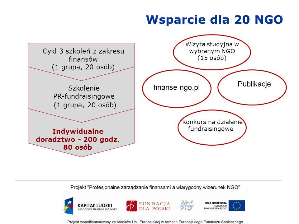 Wsparcie dla 20 NGO Konkurs na działanie fundraisingowe Wizyta studyjna w wybranym NGO (15 osób) finanse-ngo.pl Szkolenie PR-fundraisingowe (1 grupa, 20 osób ) Cykl 3 szkoleń z zakresu finansów (1 grupa, 20 osób) Indywidualne doradztwo - 200 godz.