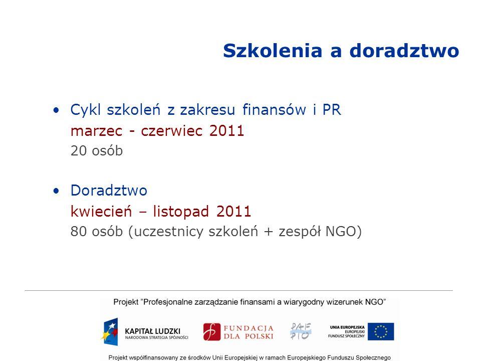 Szkolenia a doradztwo Cykl szkoleń z zakresu finansów i PR marzec - czerwiec 2011 20 osób Doradztwo kwiecień – listopad 2011 80 osób (uczestnicy szkoleń + zespół NGO)