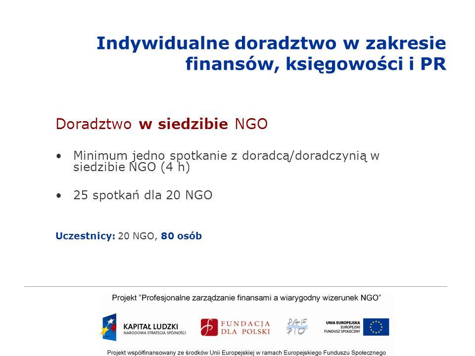 Indywidualne doradztwo w zakresie finansów, księgowości i PR Doradztwo w siedzibie NGO Minimum jedno spotkanie z doradcą/doradczynią w siedzibie NGO (4 h) 25 spotkań dla 20 NGO Uczestnicy: 20 NGO, 80 osób