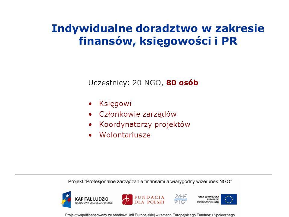 Indywidualne doradztwo w zakresie finansów, księgowości i PR Uczestnicy: 20 NGO, 80 osób Księgowi Członkowie zarządów Koordynatorzy projektów Wolontariusze