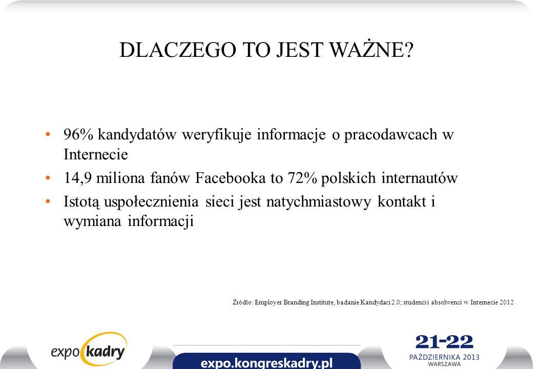 DLACZEGO TO JEST WAŻNE? 96% kandydatów weryfikuje informacje o pracodawcach w Internecie 14,9 miliona fanów Facebooka to 72% polskich internautów Isto