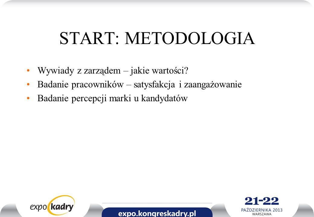 START: METODOLOGIA Wywiady z zarządem – jakie wartości? Badanie pracowników – satysfakcja i zaangażowanie Badanie percepcji marki u kandydatów