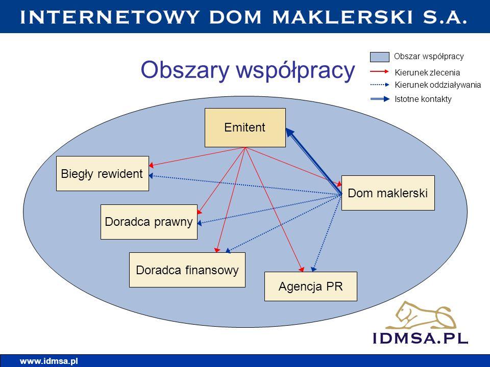 Kontakt www.idmsa.pl Internetowy Dom Maklerski S.A.