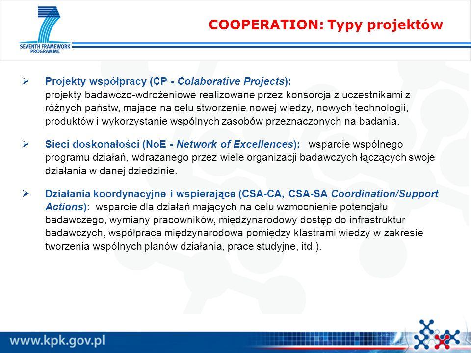 COOPERATION: Typy projektów Projekty współpracy (CP - Colaborative Projects): projekty badawczo-wdrożeniowe realizowane przez konsorcja z uczestnikami z różnych państw, mające na celu stworzenie nowej wiedzy, nowych technologii, produktów i wykorzystanie wspólnych zasobów przeznaczonych na badania.
