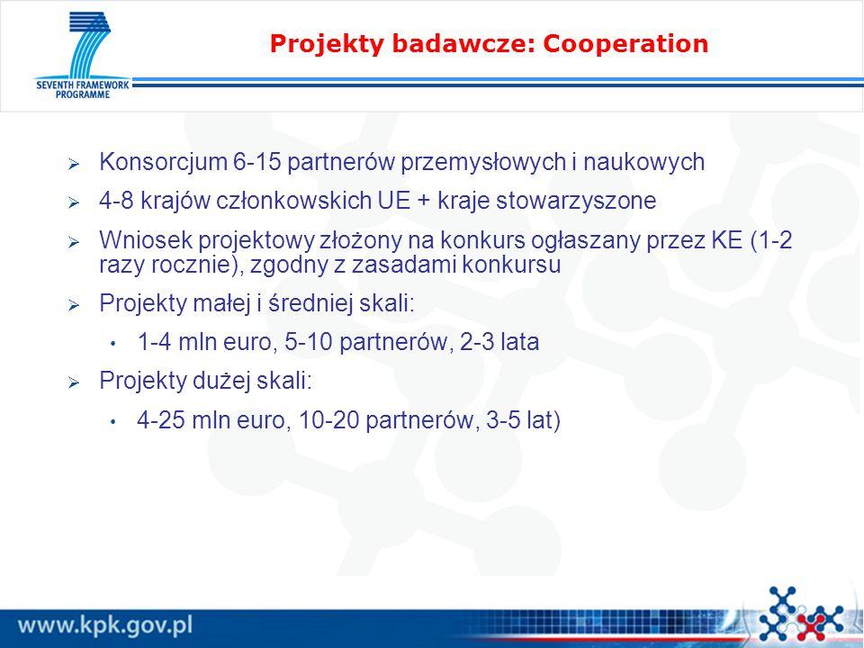 Projekty badawcze: Cooperation Konsorcjum 6-15 partnerów przemysłowych i naukowych 4-8 krajów członkowskich UE + kraje stowarzyszone Wniosek projektowy złożony na konkurs ogłaszany przez KE (1-2 razy rocznie), zgodny z zasadami konkursu Projekty małej i średniej skali: 1-4 mln euro, 5-10 partnerów, 2-3 lata Projekty dużej skali: 4-25 mln euro, 10-20 partnerów, 3-5 lat)