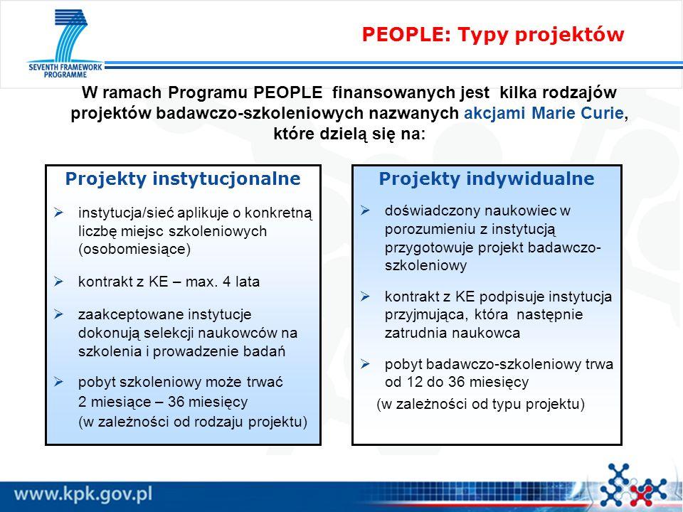 PEOPLE: Typy projektów Projekty instytucjonalne instytucja/sieć aplikuje o konkretną liczbę miejsc szkoleniowych (osobomiesiące) kontrakt z KE – max.
