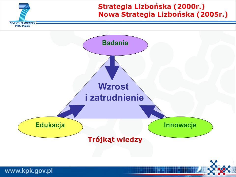 Badania Wzrost i zatrudnienie EdukacjaInnowacje Strategia Lizbońska (2000r.) Nowa Strategia Lizbońska (2005r.) Trójkąt wiedzy