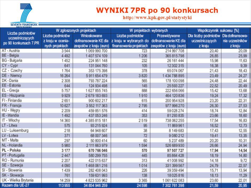 WYNIKI 7PR po 90 konkursach http://www.kpk.gov.pl/statystyki