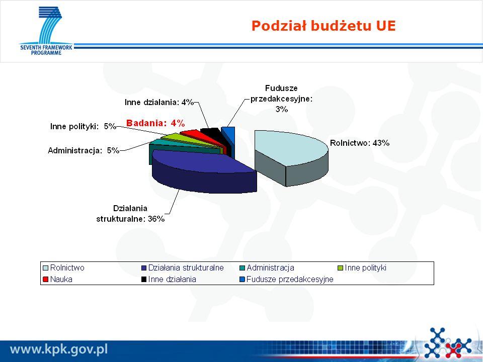 Synergia w wykorzystywaniu środków unijnych Practical Guide to EU Funding Opportunities for Research and Innovation