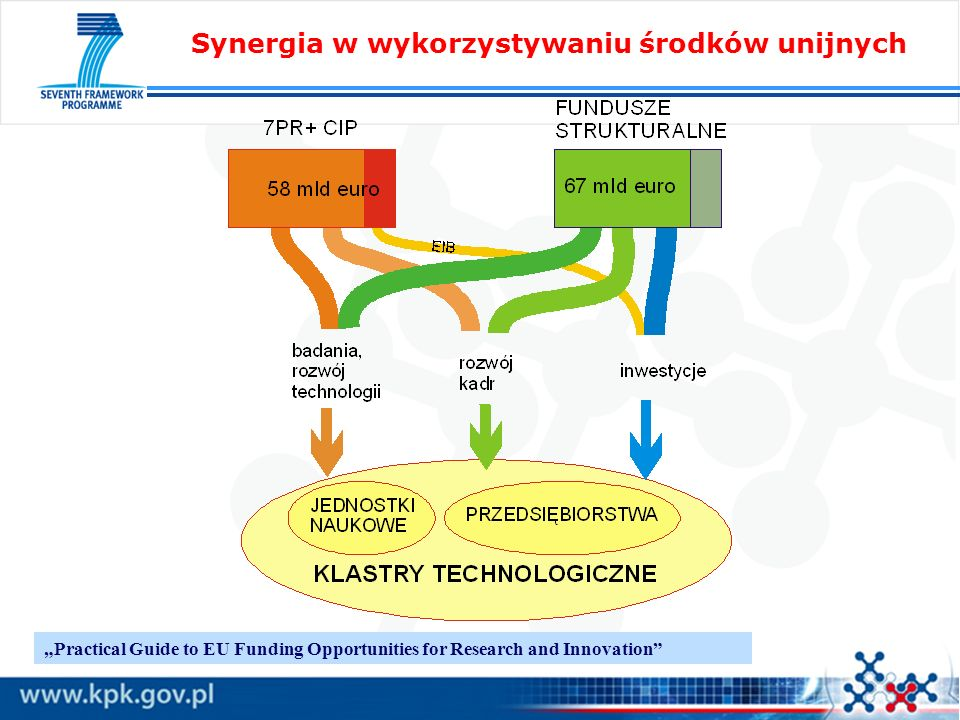 Synergia w wykorzystywaniu środków unijnych Practical Guide to EU Funding Opportunities for Research and Innovation