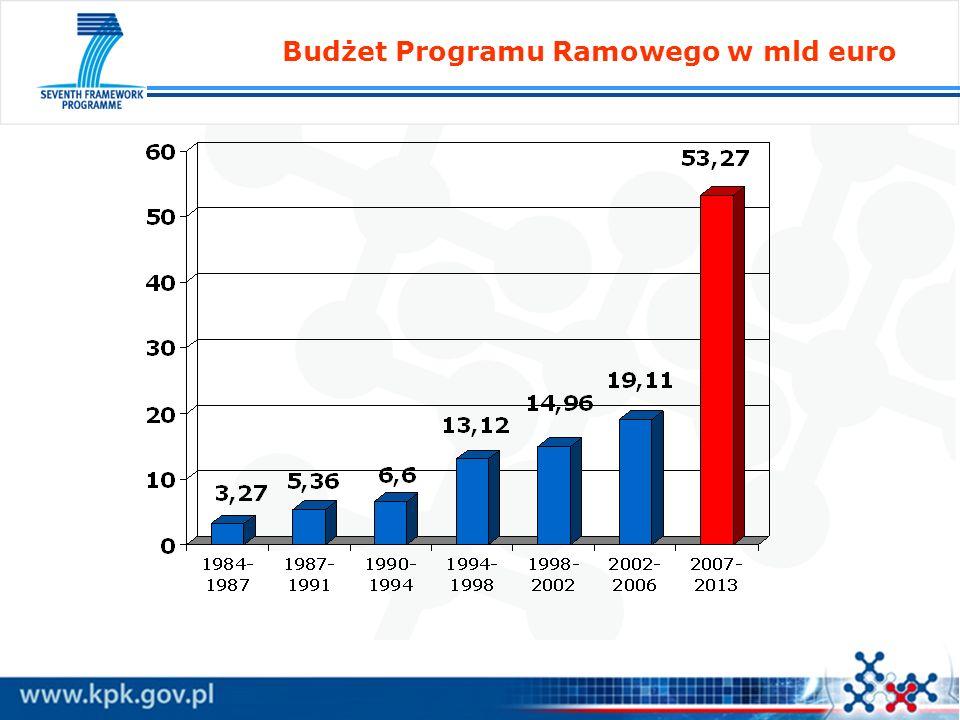 Budżet Programu Ramowego w mld euro