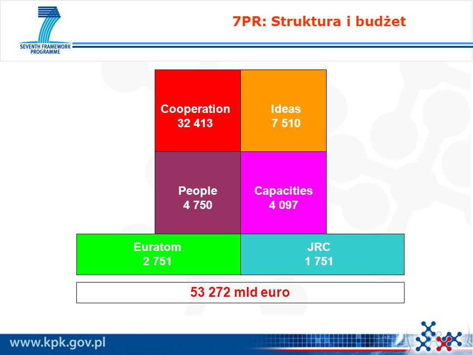Cooperation 32 413 Ideas 7 510 People 4 750 Capacities 4 097 Euratom 2 751 JRC 1 751 53 272 mld euro 7PR: Struktura i budżet