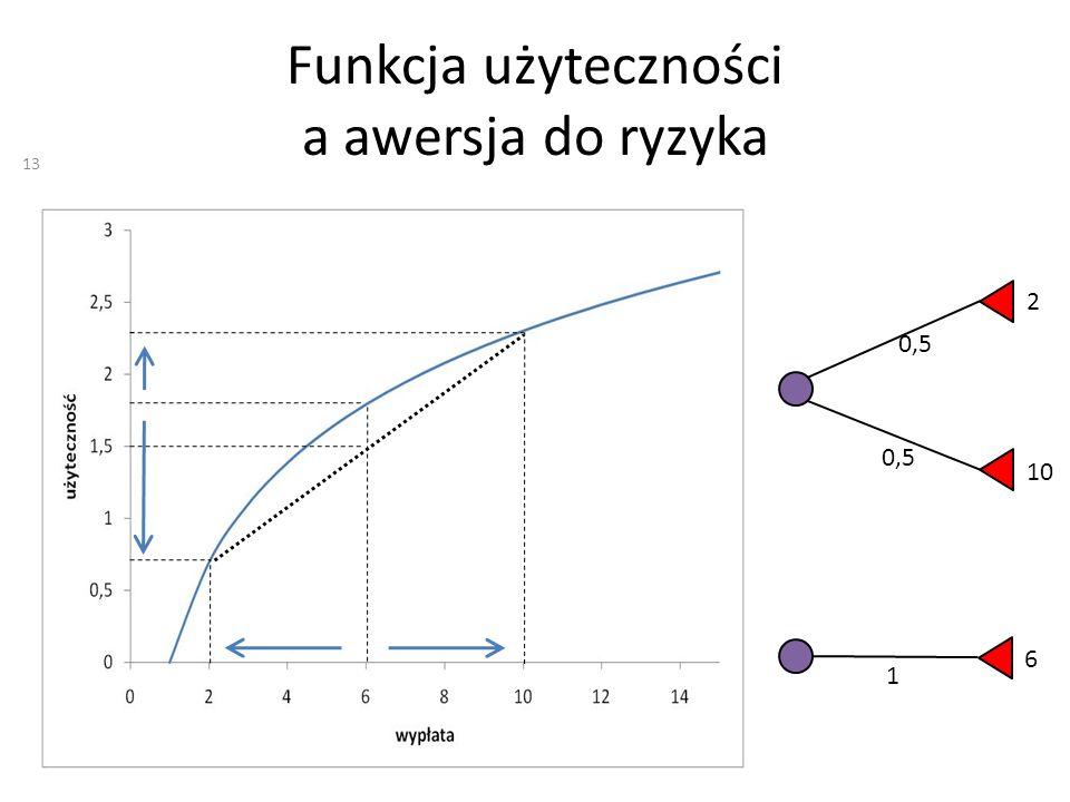 Funkcja użyteczności a awersja do ryzyka 0,5 2 10 1 6 13