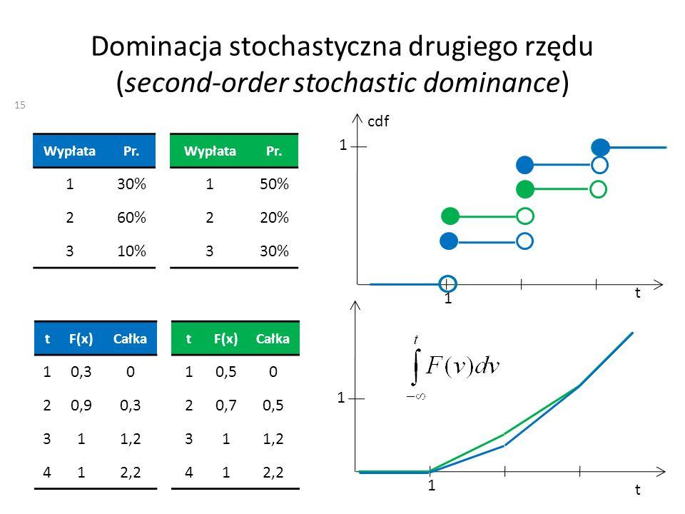 Dominacja stochastyczna drugiego rzędu (second-order stochastic dominance) WypłataPr. 150% 220% 330% WypłataPr. 130% 260% 310% t cdf 1 1 t 1 1 tF(x)Ca
