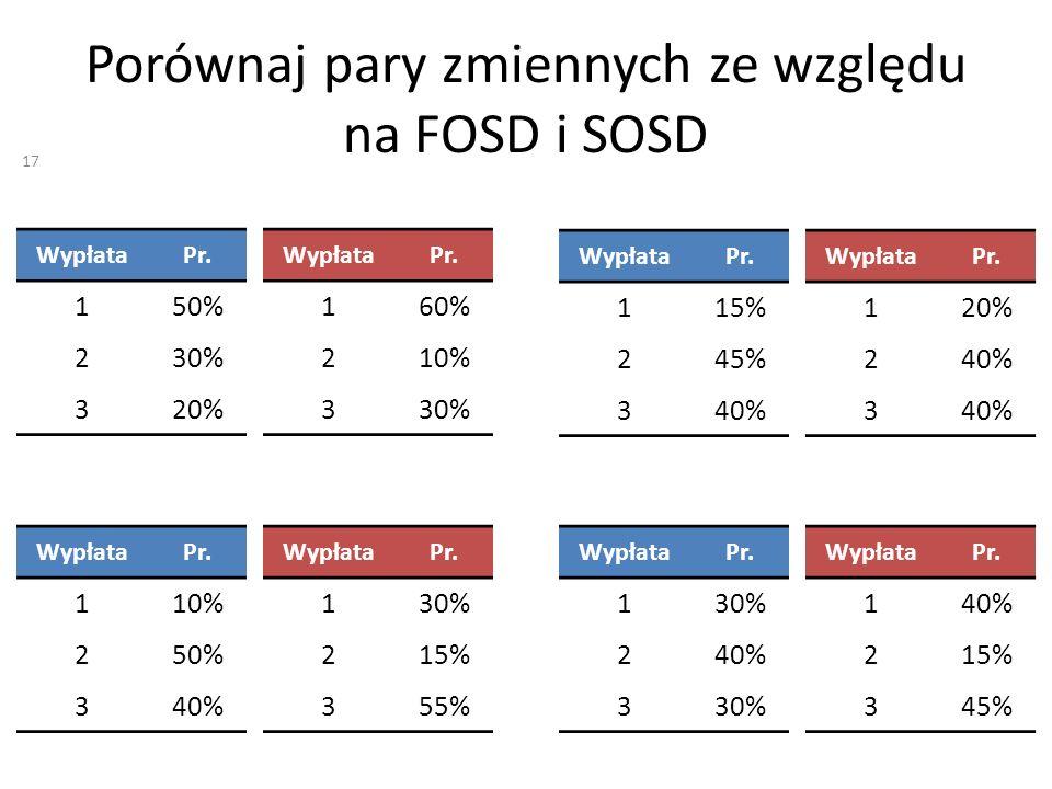 Porównaj pary zmiennych ze względu na FOSD i SOSD WypłataPr. 130% 240% 330% WypłataPr. 140% 215% 345% WypłataPr. 150% 230% 320% WypłataPr. 160% 210% 3