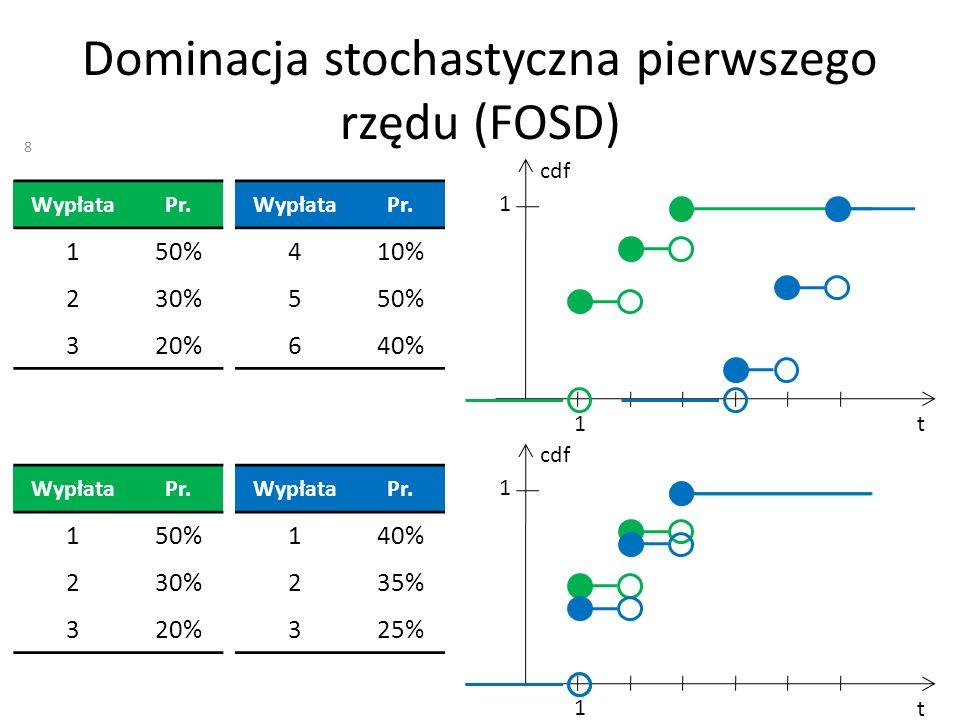 Dominacja stochastyczna pierwszego rzędu (FOSD) WypłataPr. 150% 230% 320% WypłataPr. 410% 550% 640% t cdf 1 1 WypłataPr. 150% 230% 320% WypłataPr. 140