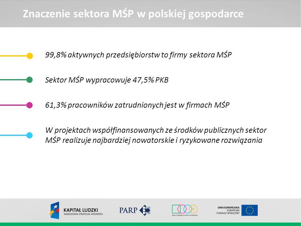 Znaczenie sektora MŚP w polskiej gospodarce 99,8% aktywnych przedsiębiorstw to firmy sektora MŚP Sektor MŚP wypracowuje 47,5% PKB 61,3% pracowników za