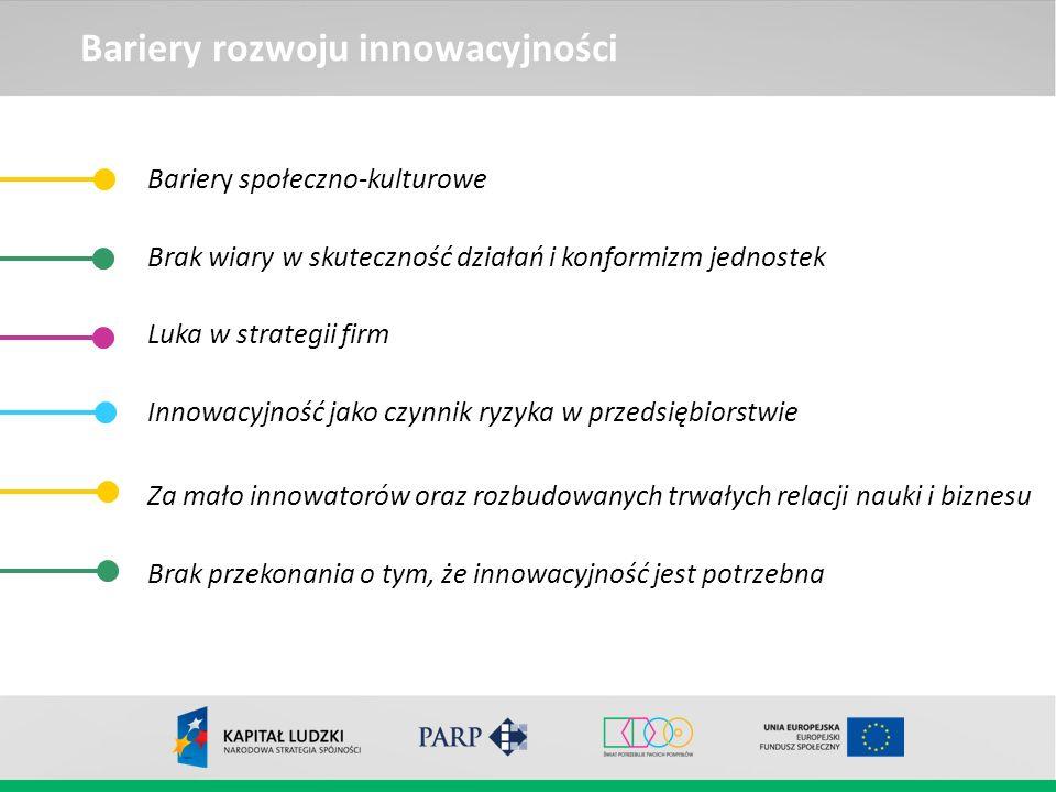 Bariery rozwoju innowacyjności Bariery społeczno-kulturowe Brak wiary w skuteczność działań i konformizm jednostek Luka w strategii firm Innowacyjność