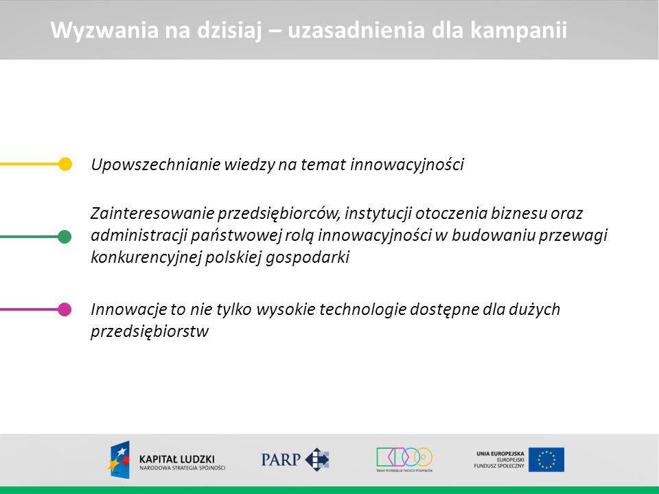 Wyzwania na dzisiaj – uzasadnienia dla kampanii Upowszechnianie wiedzy na temat innowacyjności Zainteresowanie przedsiębiorców, instytucji otoczenia b
