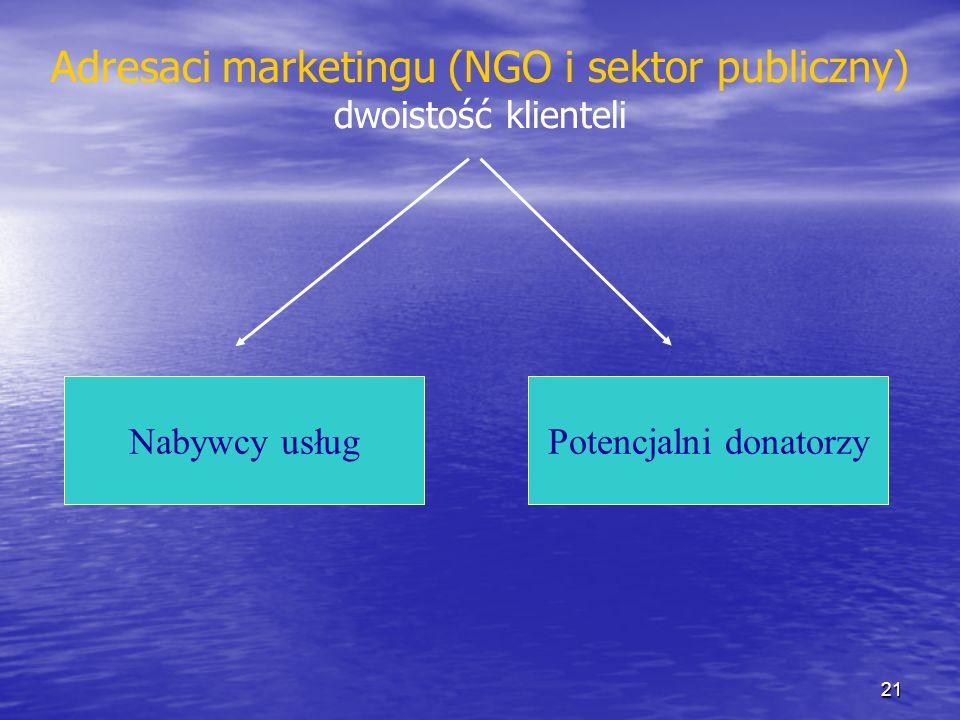 Adresaci marketingu (NGO i sektor publiczny) dwoistość klienteli Nabywcy usługPotencjalni donatorzy 21