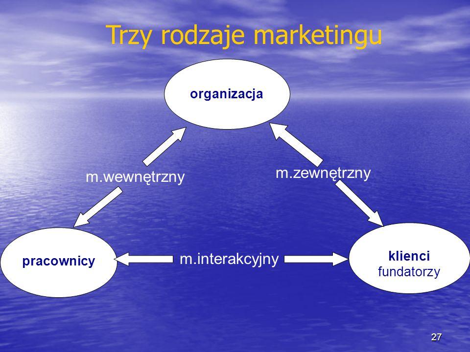 organizacja klienci fundatorzy pracownicy Trzy rodzaje marketingu m.zewnętrzny m.interakcyjny m.wewnętrzny 27