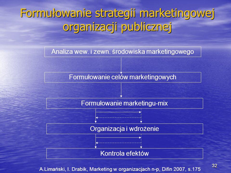 Formułowanie strategii marketingowej organizacji publicznej Analiza wew. i zewn. środowiska marketingowego Formułowanie celów marketingowych Formułowa