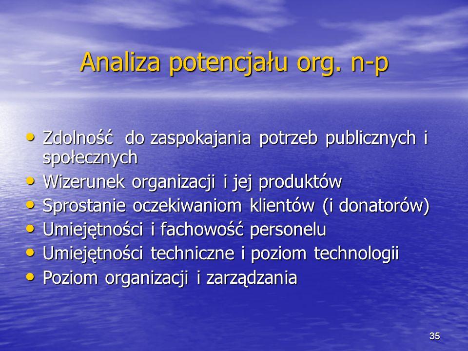 Analiza potencjału org. n-p Zdolność do zaspokajania potrzeb publicznych i społecznych Zdolność do zaspokajania potrzeb publicznych i społecznych Wize