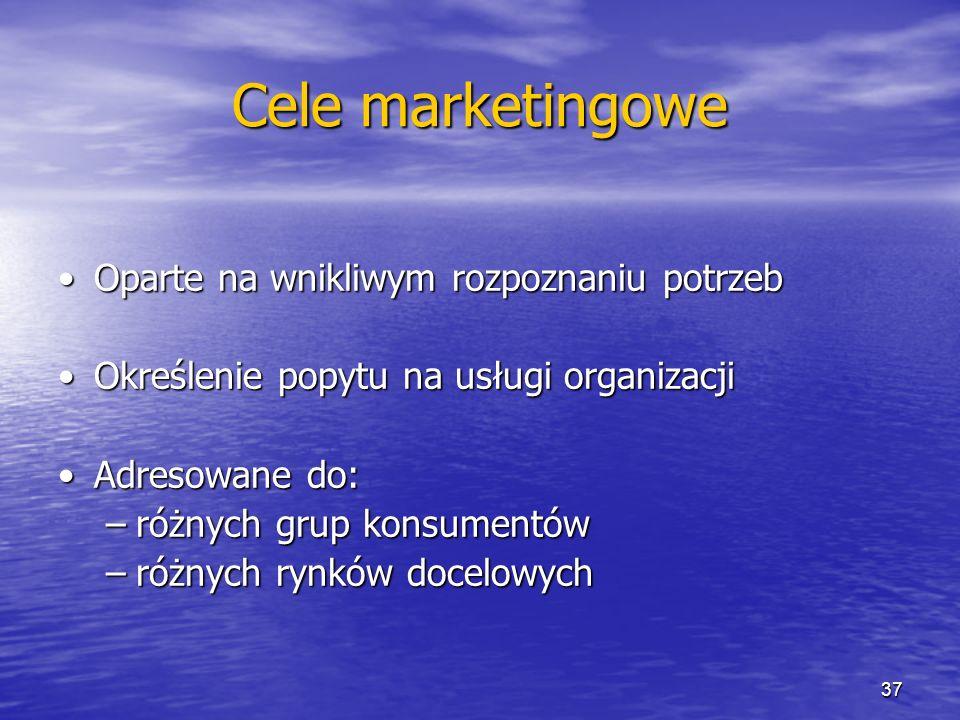 Cele marketingowe Oparte na wnikliwym rozpoznaniu potrzebOparte na wnikliwym rozpoznaniu potrzeb Określenie popytu na usługi organizacjiOkreślenie pop