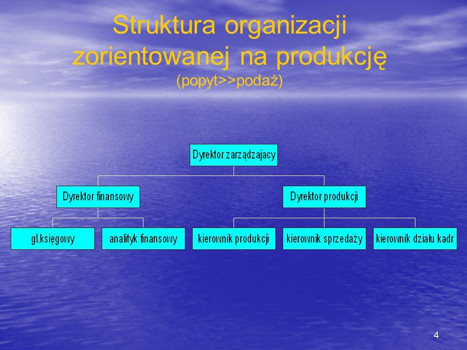 Struktura organizacji zorientowanej na produkcję (popyt>>podaż) 4