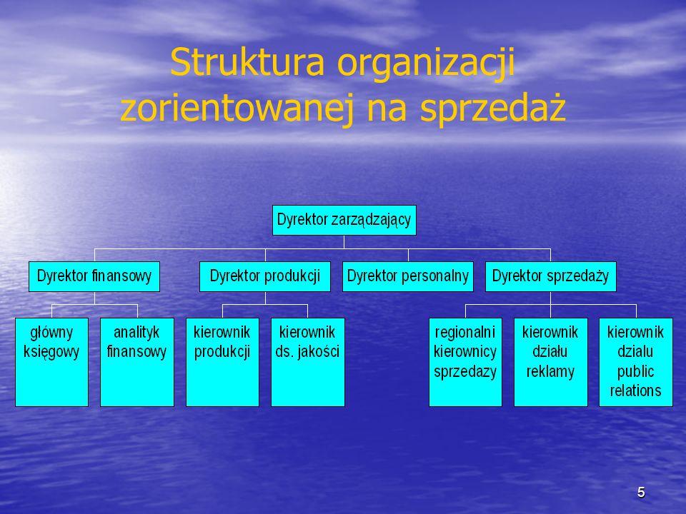 Struktura organizacji zorientowanej na rynek 6