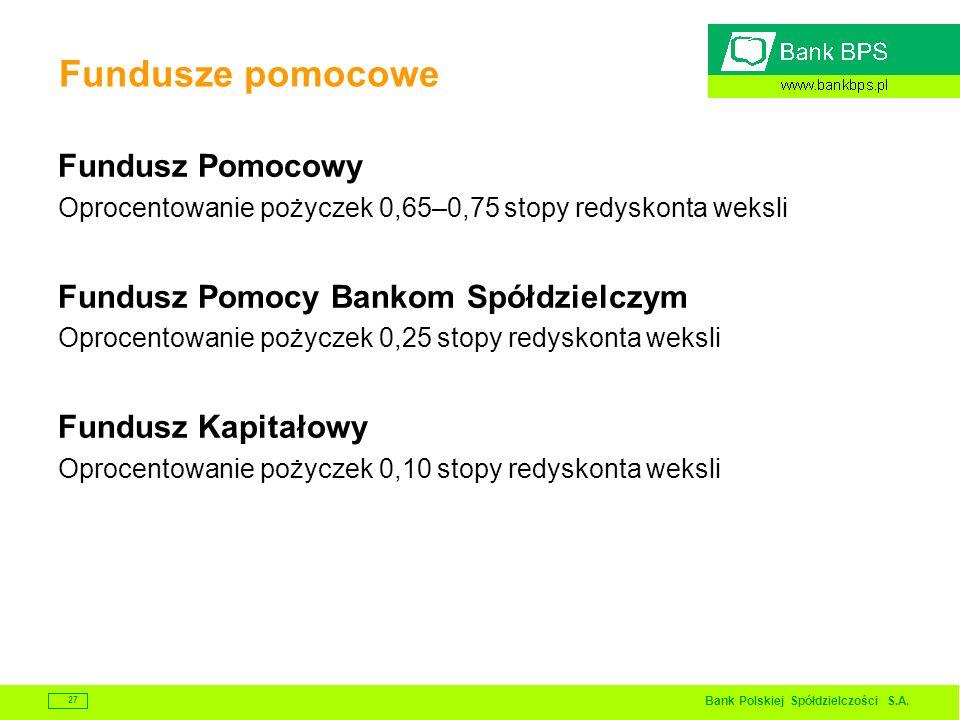 Bank Polskiej Spółdzielczości S.A. 27 Fundusze pomocowe Fundusz Pomocowy Oprocentowanie pożyczek 0,65–0,75 stopy redyskonta weksli Fundusz Pomocy Bank