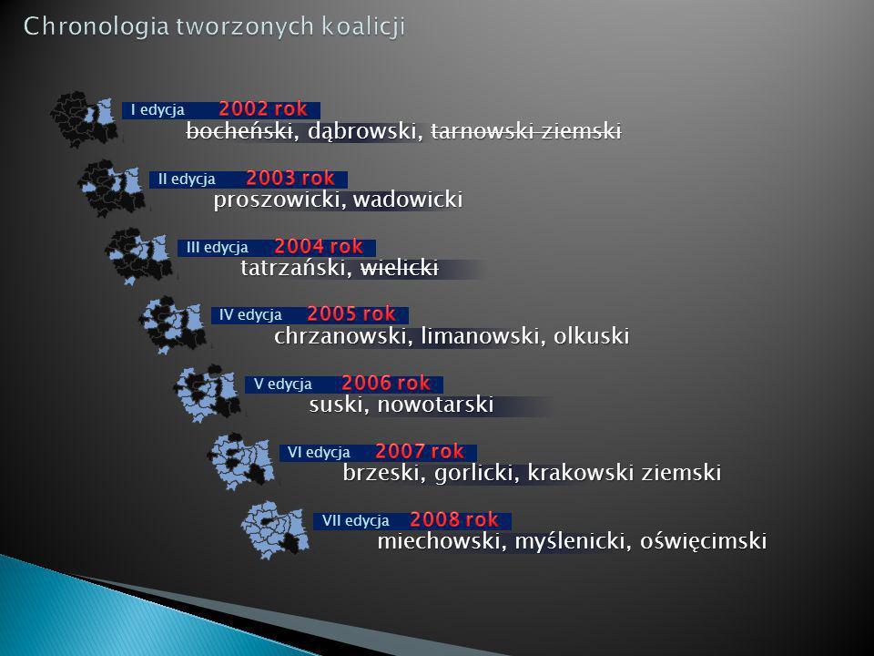 I edycja II edycja III edycja IV edycja V edycja VI edycja VII edycja bocheński, dąbrowski, tarnowski ziemski proszowicki, wadowicki tatrzański, wieli