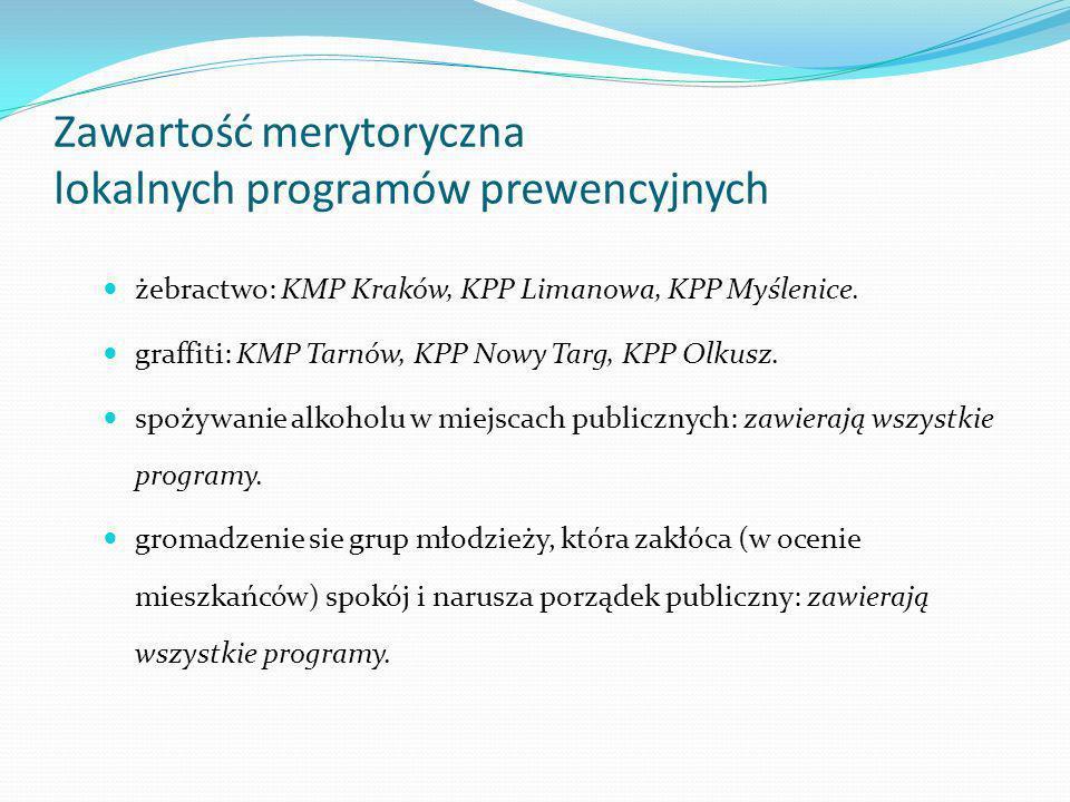 Zawartość merytoryczna lokalnych programów prewencyjnych żebractwo: KMP Kraków, KPP Limanowa, KPP Myślenice. graffiti: KMP Tarnów, KPP Nowy Targ, KPP