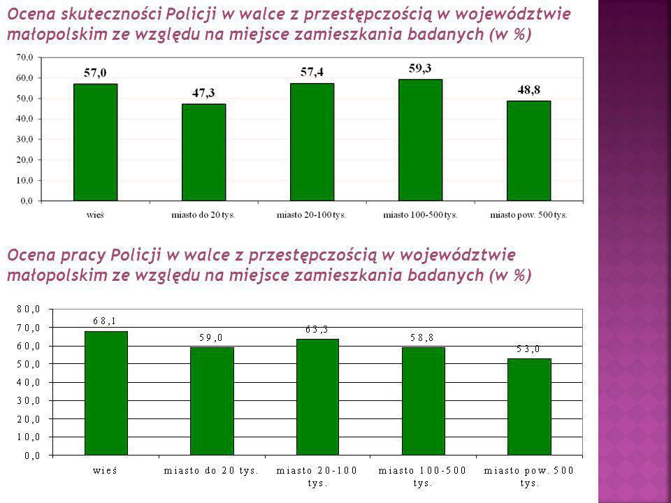 Ocena skuteczności Policji w walce z przestępczością w województwie małopolskim ze względu na miejsce zamieszkania badanych (w %) Ocena pracy Policji