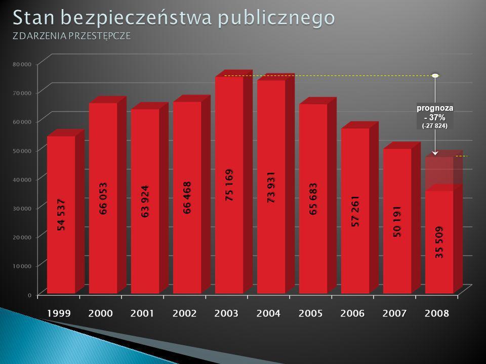 MIASTECZKA RUCHU DROGOWEGO Skawina (rok 2008) - Gmina Skawina w całości sfinansowała budowę miasteczka ruchu drogowego, koszt około 500 tys.