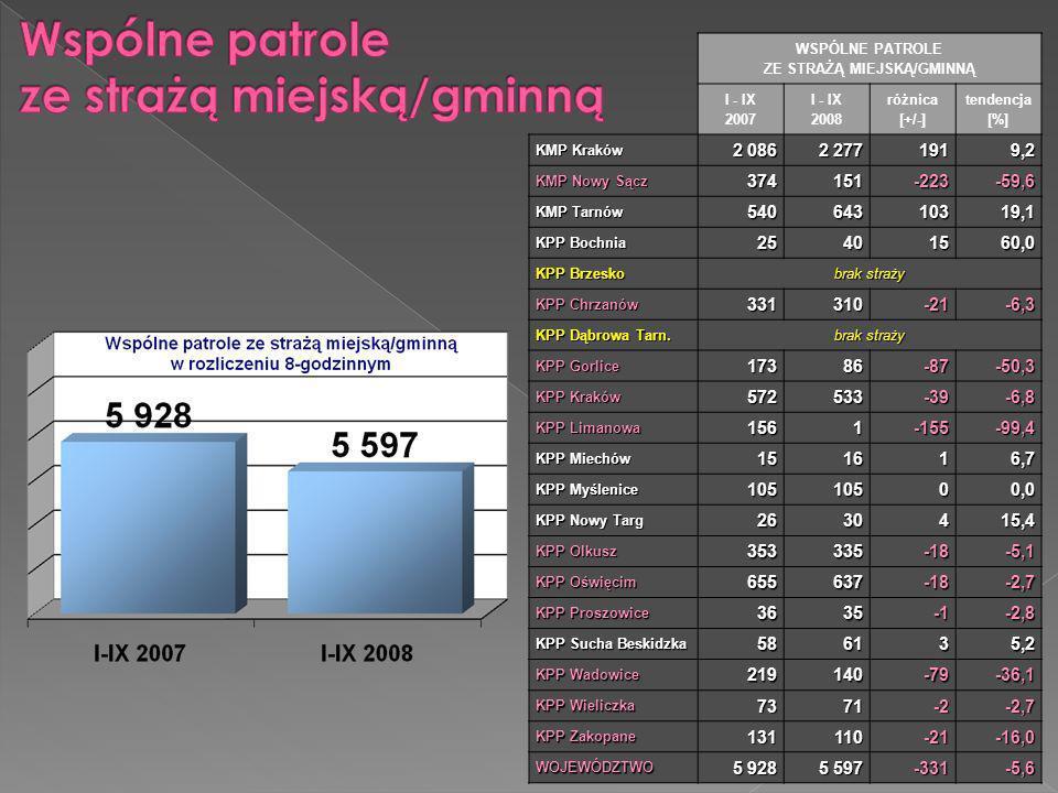 WSPÓLNE PATROLE ZE STRAŻĄ MIEJSKĄ/GMINNĄ I - IX 2007 I - IX 2008 różnica [+/-] tendencja [%] KMP Kraków 2 086 2 277 1919,2 KMP Nowy Sącz 374151-223-59