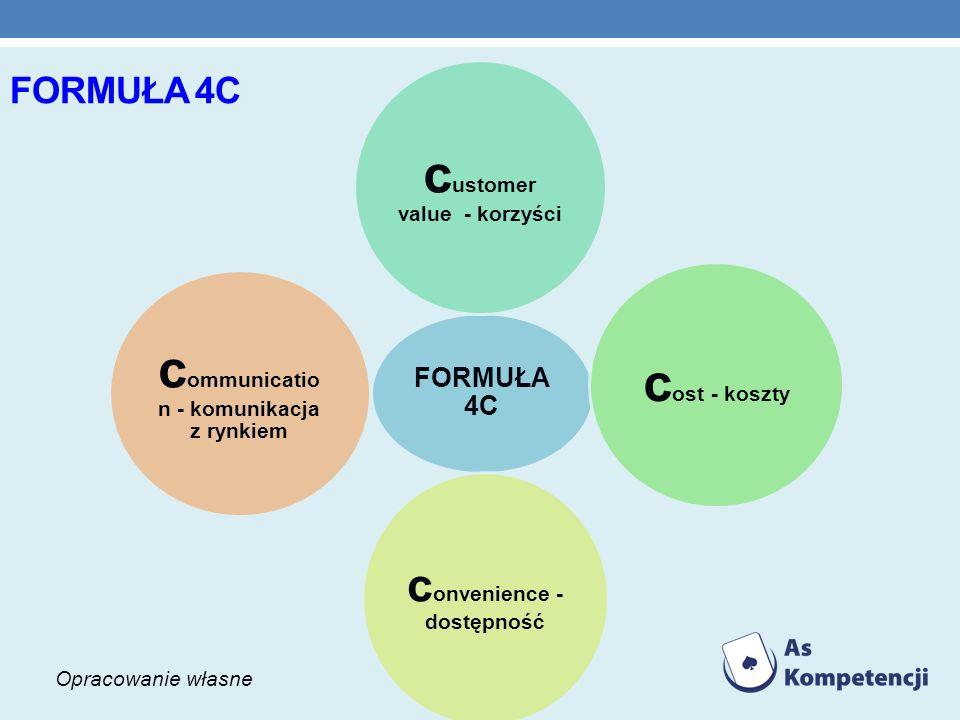 FORMUŁA 4C c ustomer value - korzyści c ost - koszty c onvenience - dostępność c ommunicatio n - komunikacja z rynkiem Opracowanie własne